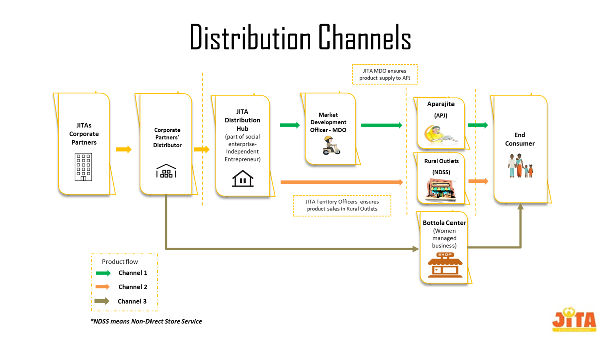 Distribution retailing and wholesaling business plan