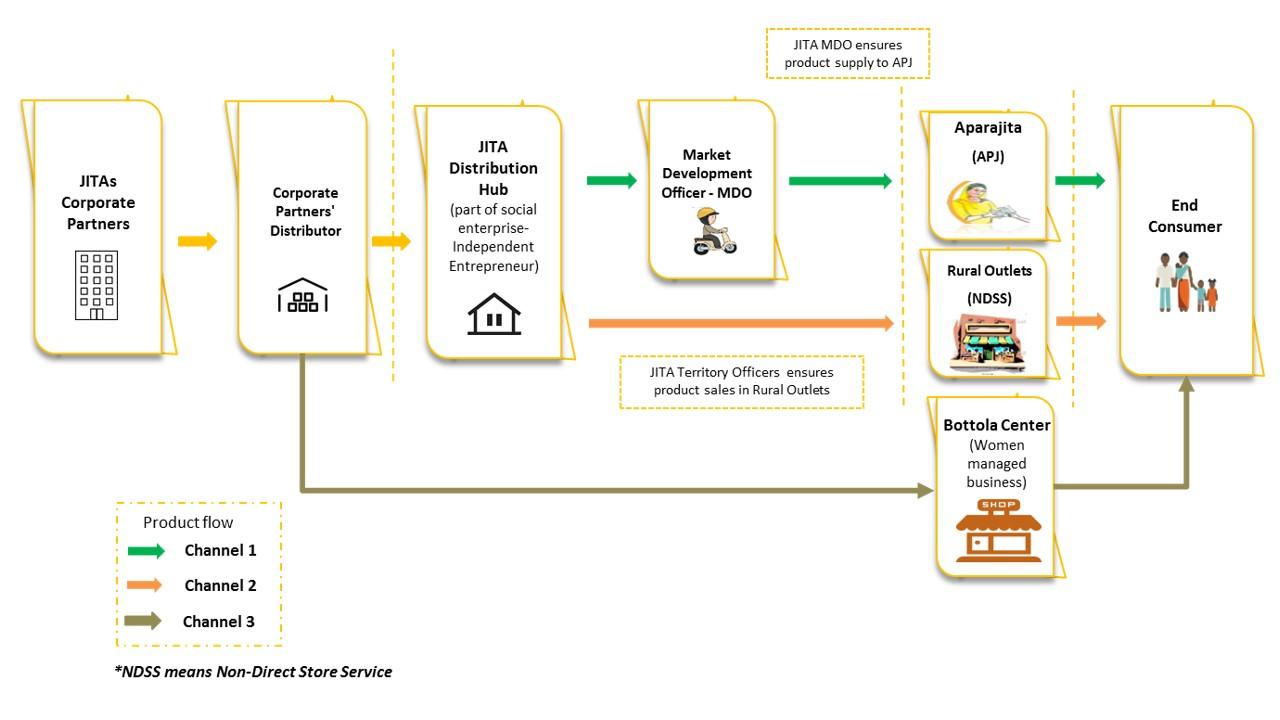 JITA Distribution Model